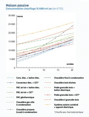 Comparatif du coût de divers moyens de chauffage obtenu grâce à une étude inédite d'Olivier Sidler (Enertech) et du magazine La Maison écologique.