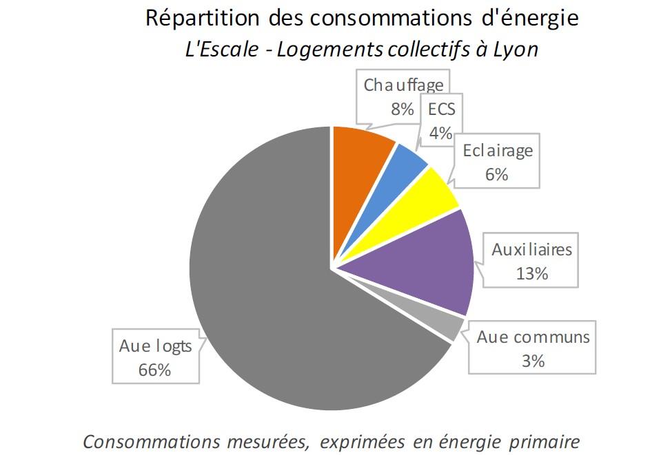 Exemple de répartition des consommations d'énergie primaire mesurées d'un bâtiment de logements collectifs performants : si on ne considère pas les Aue, on néglige les deux tiers de la consommation ! Source : Campagne de Mesure d'Enertech.